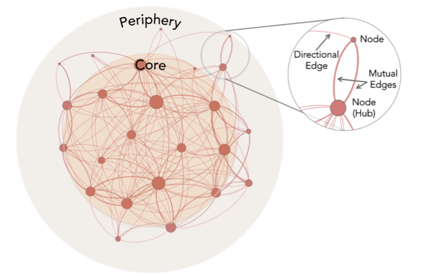 Diagram of a network map that includes a close-up of two nodes, each represented as a dot, connected by an edge, represented as a line.