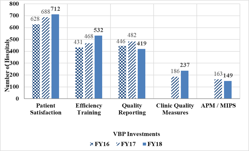 Bar graph of SHIP VBP funds used by hospitals from FY2016-FY2018